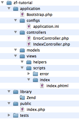 Zend Framework directory structure